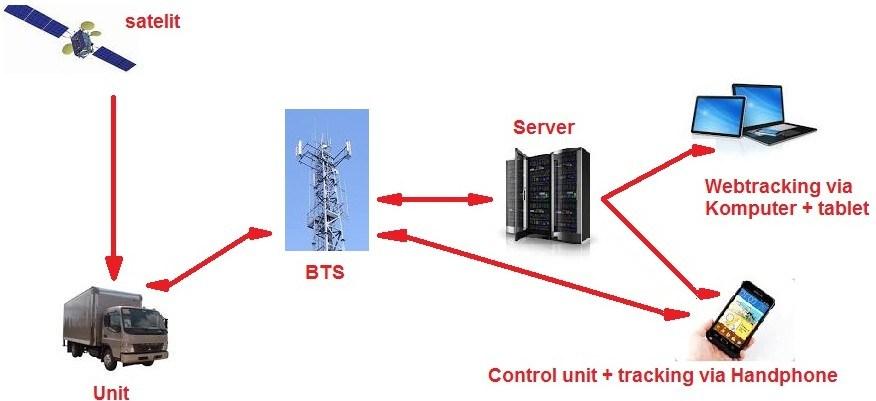 Dunia Gpsjual Pasang Alat Dan Kartu Gps Tracker Transport Management System Aplikasi Web Gps Tracking Untuk Motor Mobil Truk Bus Alat Berat Melayani